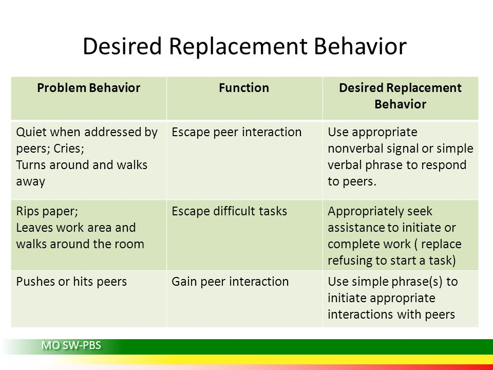 MO SW-PBS Desired Replacement Behavior Problem BehaviorFunctionDesired Replacement Behavior Quiet when addressed by peers; Cries; Turns around and walks away Escape peer interactionUse appropriate nonverbal signal or simple verbal phrase to respond to peers.