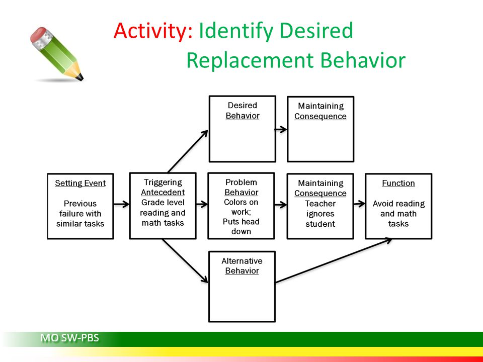 MO SW-PBS Activity: Identify Desired Replacement Behavior