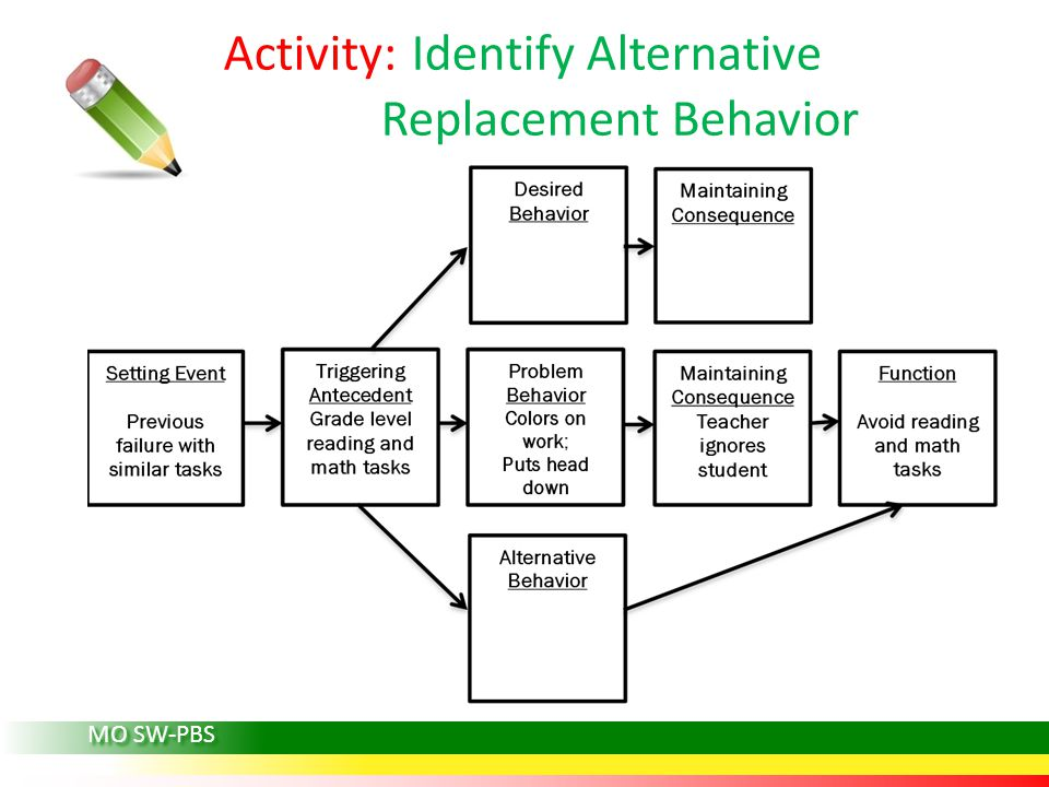 MO SW-PBS Activity: Identify Alternative Replacement Behavior