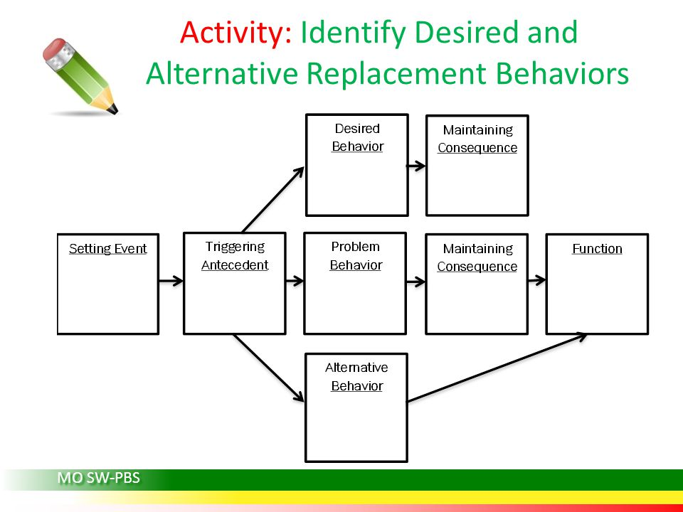 MO SW-PBS Activity: Identify Desired and Alternative Replacement Behaviors