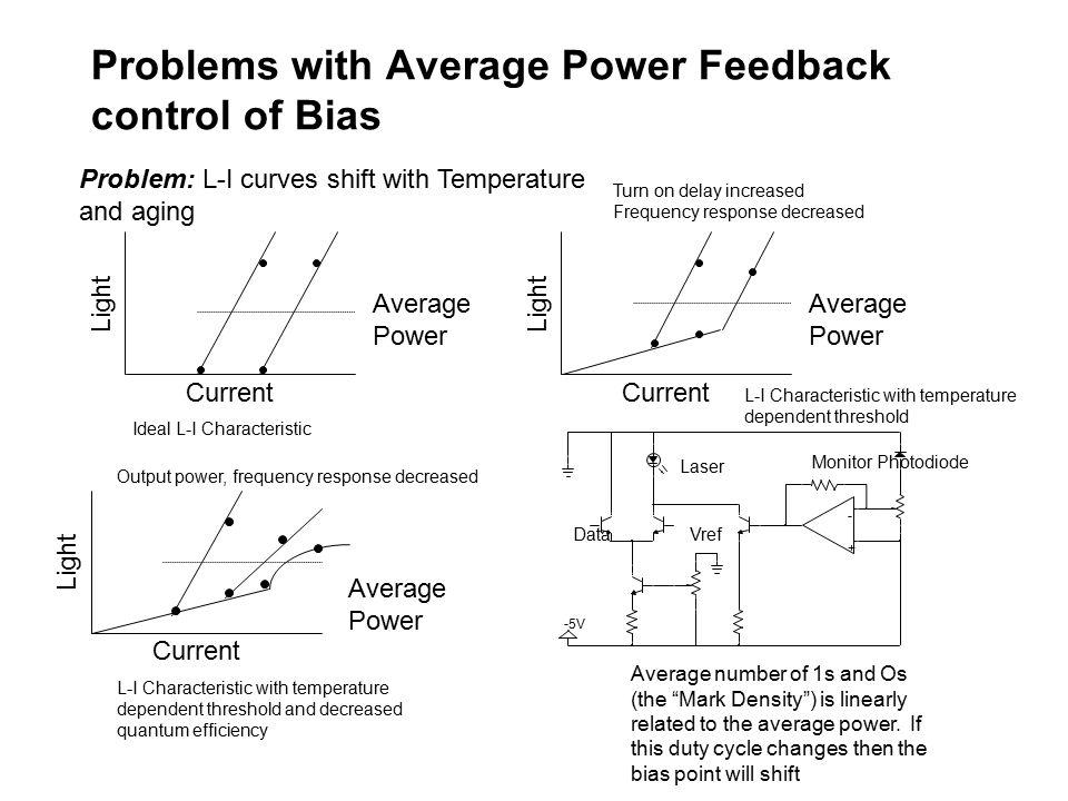 Problems with Average Power Feedback control of Bias Light Current Average Power Ideal L-I Characteristic Light Current Average Power L-I Characteristic with temperature dependent threshold Turn on delay increased Frequency response decreased Light Current Average Power L-I Characteristic with temperature dependent threshold and decreased quantum efficiency Output power, frequency response decreased Average number of 1s and Os (the Mark Density ) is linearly related to the average power.