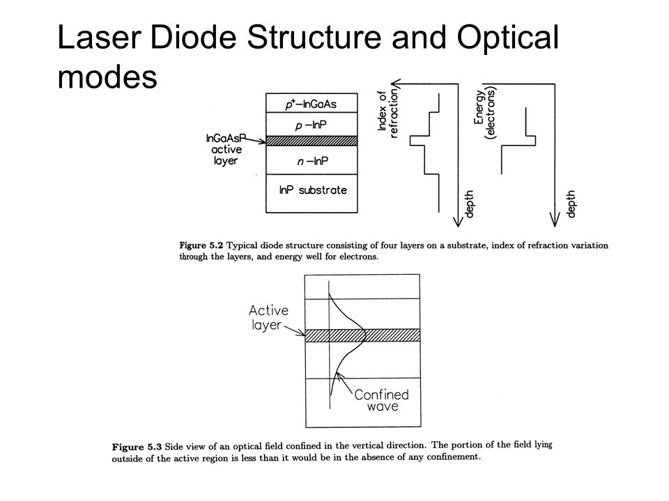 Laser Diode Structure and Optical modes