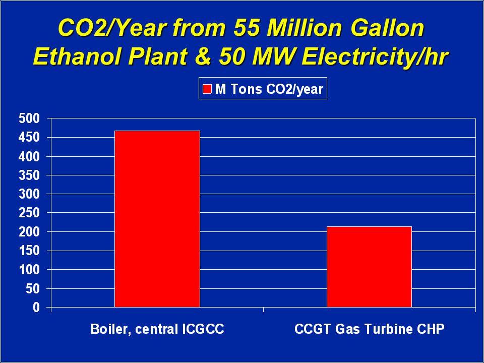 CO2/Year from 55 Million Gallon Ethanol Plant & 50 MW Electricity/hr