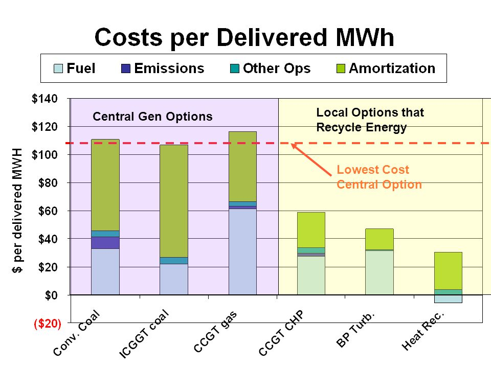 Lowest Cost Central Option Local Options that Recycle Energy Central Gen Options