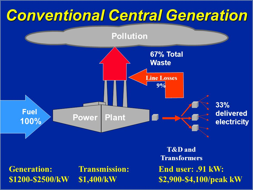 Conventional Central Generation Fuel 100% 33% delivered electricity Power Plant T&D and Transformers Pollution 67% Total Waste Line Losses 9% Generation: $1200-$2500/kW Transmission: $1,400/kW End user:.91 kW: $2,900-$4,100/peak kW