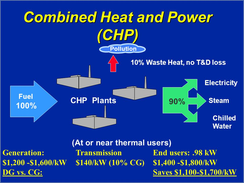 Combined Heat and Power (CHP) Fuel 100% Steam Electricity Chilled Water 90% 10% Waste Heat, no T&D loss Pollution (At or near thermal users) CHP Plants Generation: $1,200 -$1,600/kW DG vs.