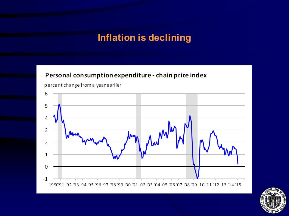 Inflation is declining