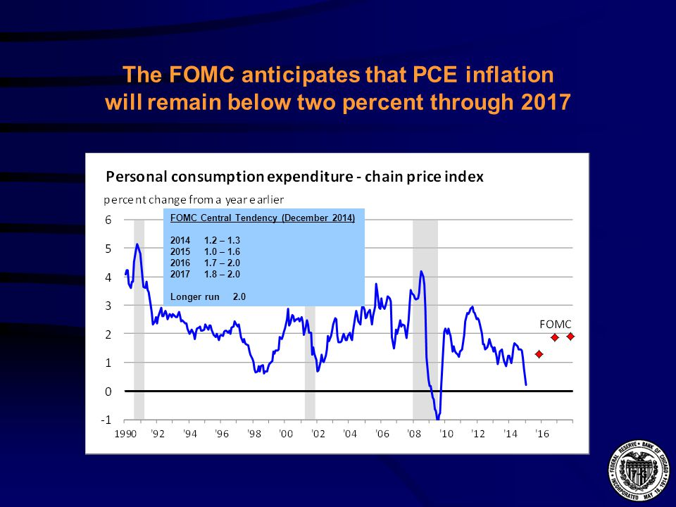 The FOMC anticipates that PCE inflation will remain below two percent through 2017 FOMC Central Tendency (December 2014) – – – – 2.0 Longer run 2.0