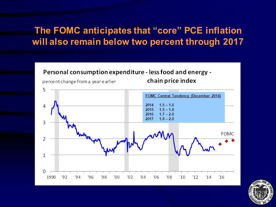 The FOMC anticipates that core PCE inflation will also remain below two percent through 2017 FOMC Central Tendency (December 2014) – – – – 2.0