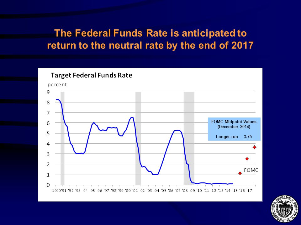 The Federal Funds Rate is anticipated to return to the neutral rate by the end of 2017 FOMC Midpoint Values (December 2014) Longer run 3.75