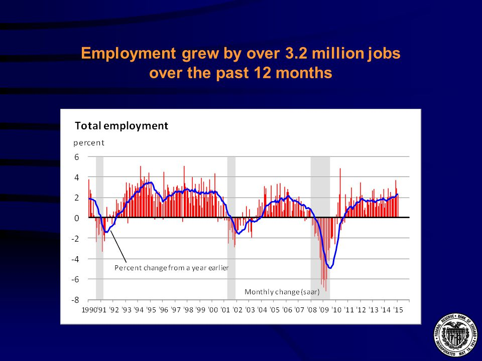 Employment grew by over 3.2 million jobs over the past 12 months