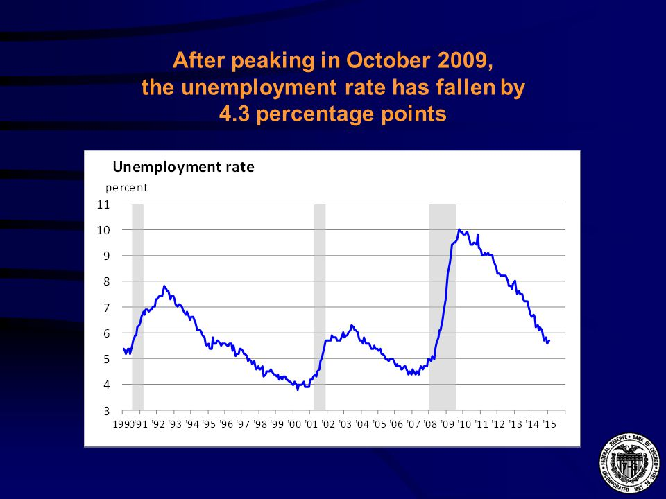 After peaking in October 2009, the unemployment rate has fallen by 4.3 percentage points