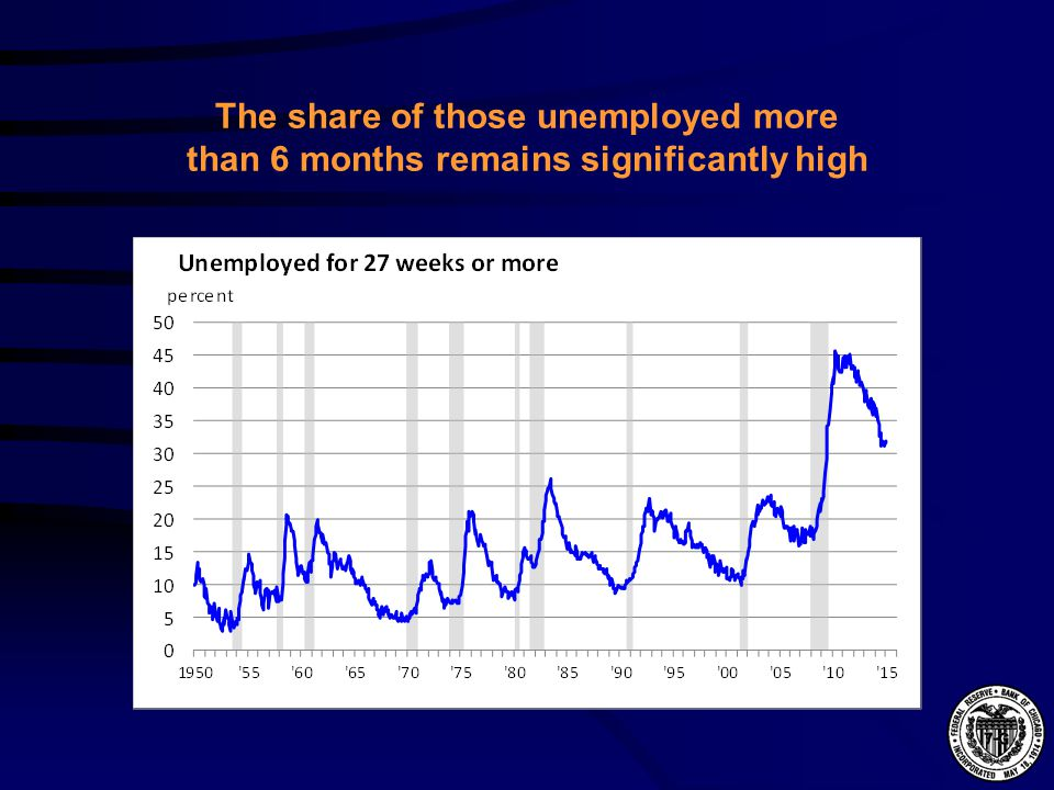 The share of those unemployed more than 6 months remains significantly high