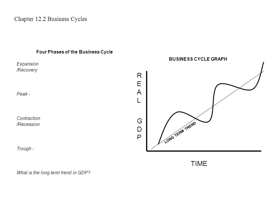 4 phases of business cycle