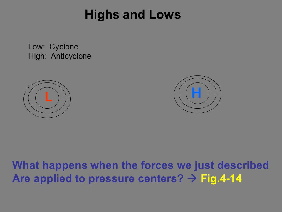 Highs and Lows Low: Cyclone High: Anticyclone What happens when the forces we just described Are applied to pressure centers.
