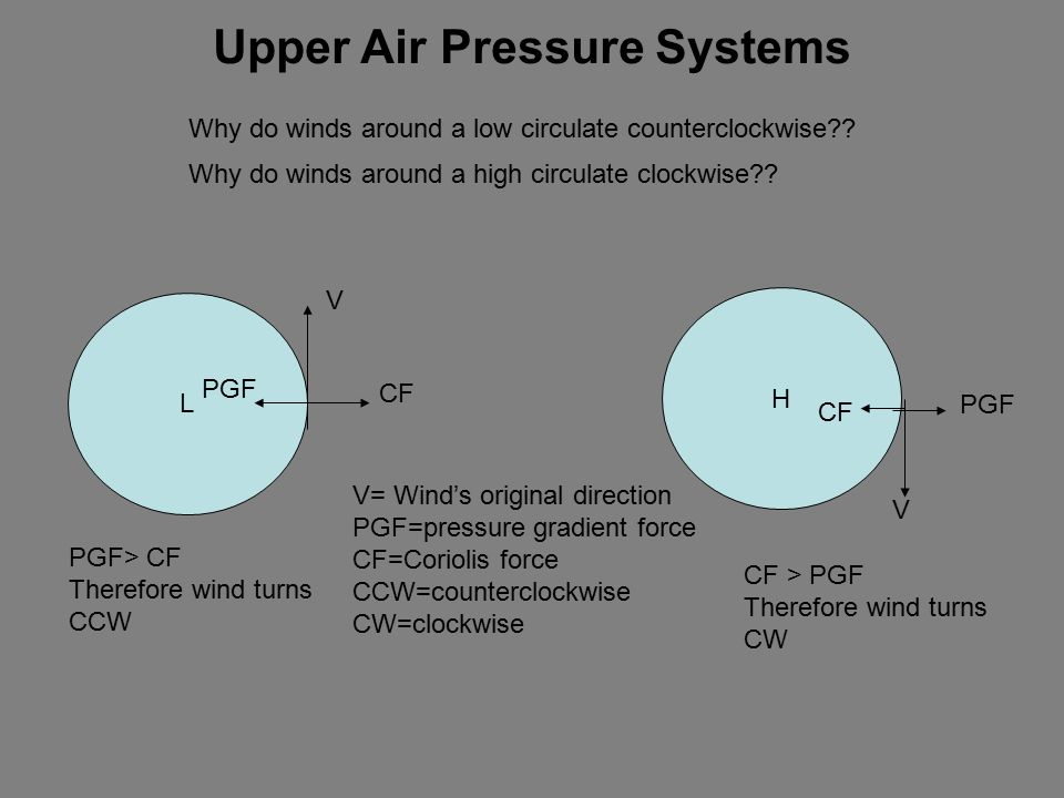 Upper Air Pressure Systems Why do winds around a low circulate counterclockwise .