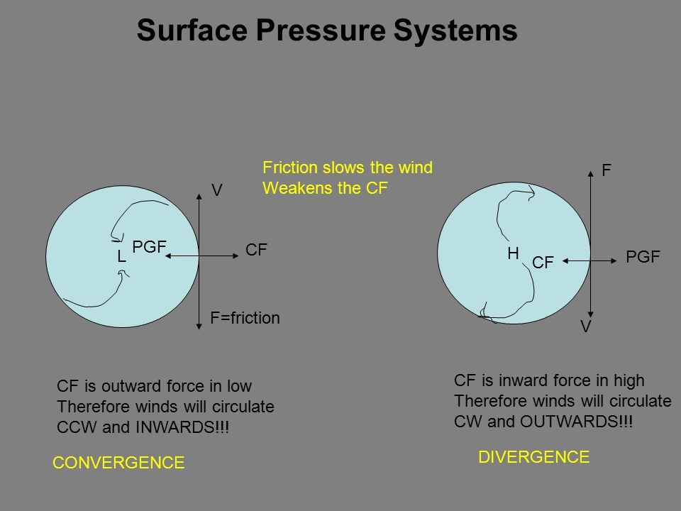 Surface Pressure Systems L V CF PGF H V CF F=friction F Friction slows the wind Weakens the CF CF is outward force in low Therefore winds will circulate CCW and INWARDS!!.