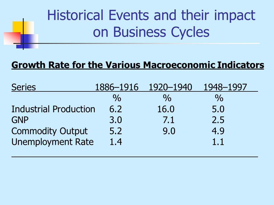 Historical Events and their impact on Business Cycles Growth Rate for the Various Macroeconomic Indicators Series1886– – –1997 % % % Industrial Production GNP Commodity Output Unemployment Rate