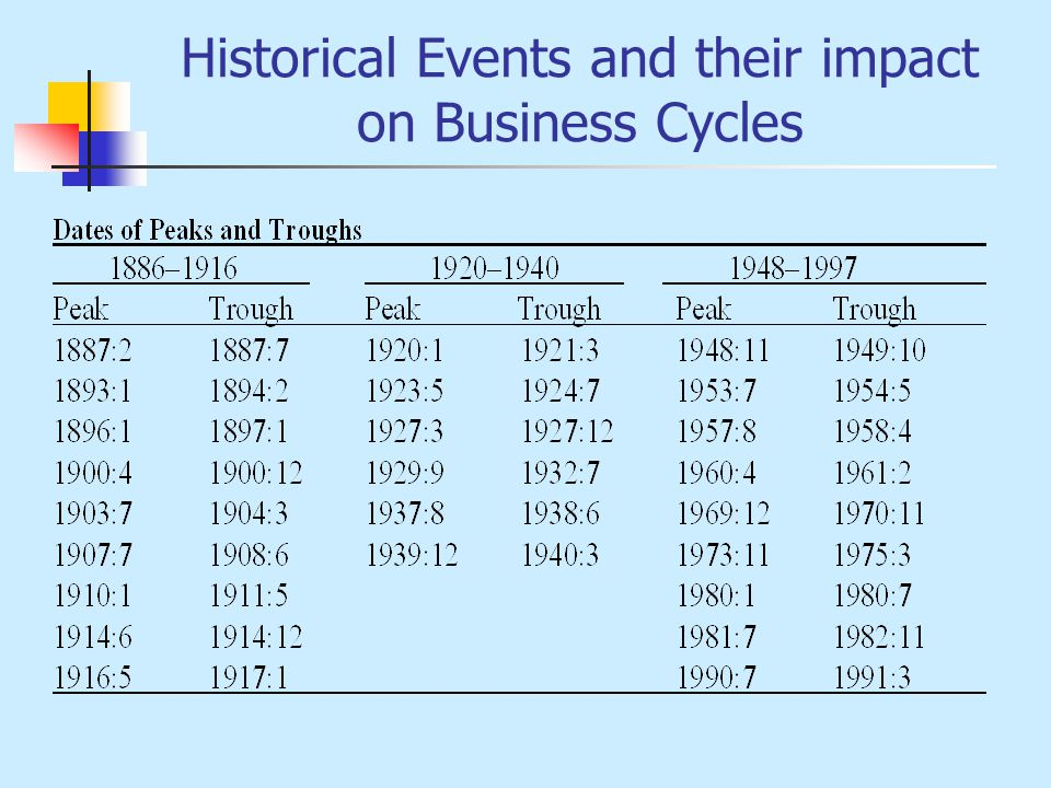 Historical Events and their impact on Business Cycles