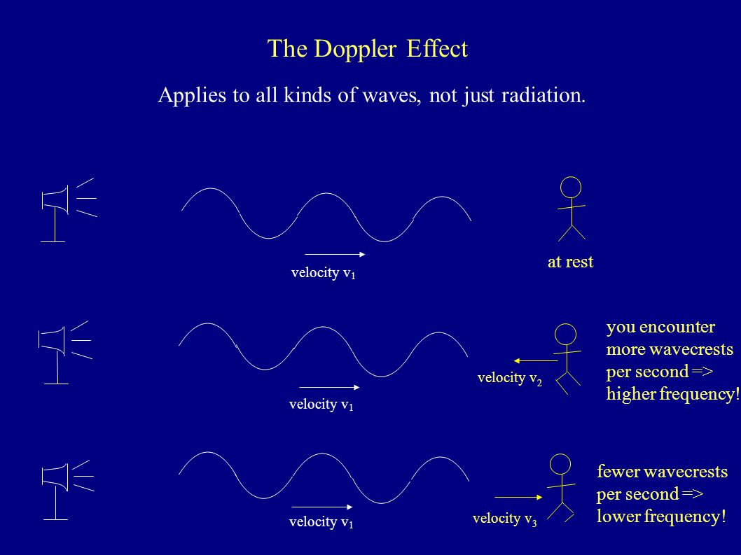 The Doppler Effect Applies to all kinds of waves, not just radiation.