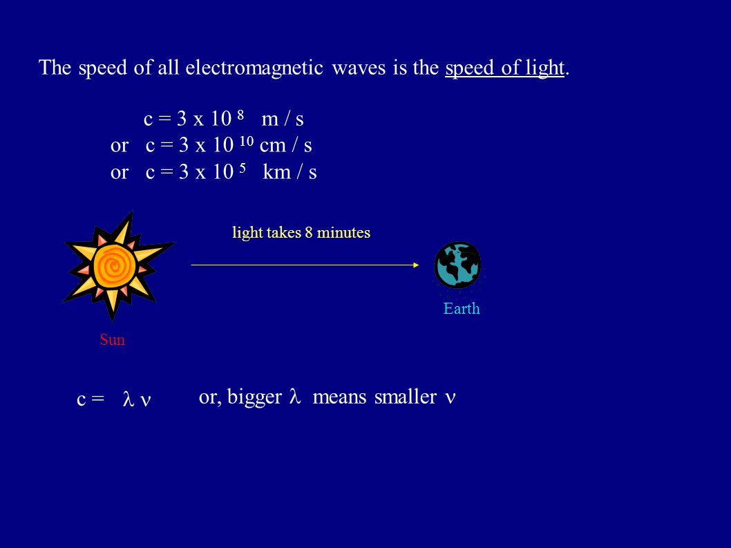The speed of all electromagnetic waves is the speed of light.
