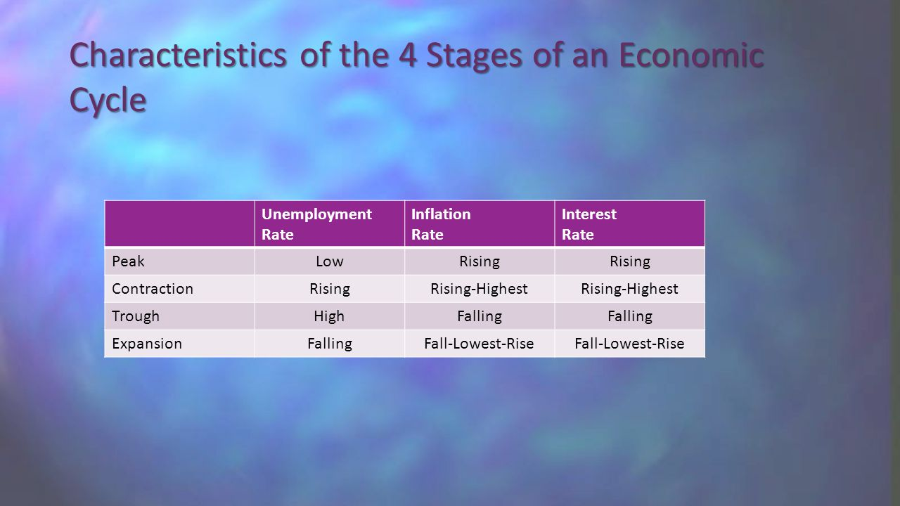 Characteristics of the 4 Stages of an Economic Cycle Unemployment Rate Inflation Rate Interest Rate PeakLowRising ContractionRisingRising-Highest TroughHighFalling ExpansionFallingFall-Lowest-Rise