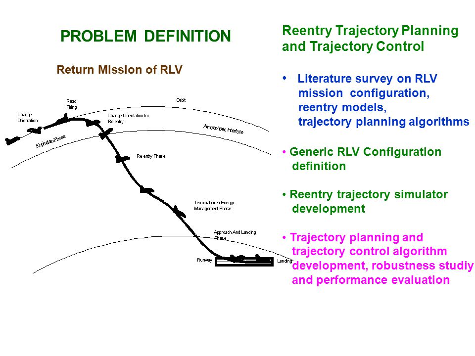 ATMOSPHERIC REENTRY TRAJECTORY MODELING AND SIMULATION