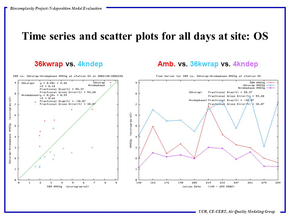 scatter plot project Explore kelly oates's board scatter plots on pinterest | see more ideas about scatter plot, high school maths and math 8.