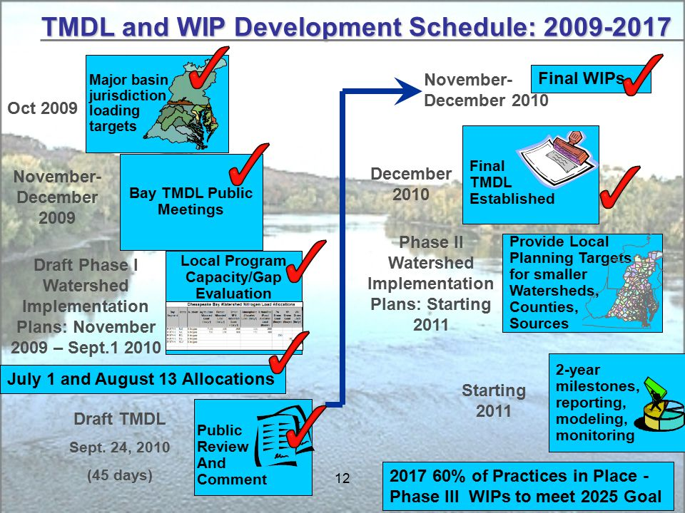 12 TMDL and WIP Development Schedule: Major basin jurisdiction loading targets Oct year milestones, reporting, modeling, monitoring Starting 2011 Provide Local Planning Targets for smaller Watersheds, Counties, Sources Draft Phase I Watershed Implementation Plans: November 2009 – Sept Final TMDL Established Public Review And Comment Draft TMDL Sept.