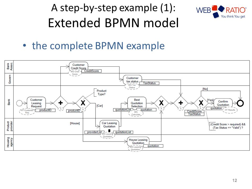 A step-by-step example (1): Extended BPMN model the complete BPMN example 12