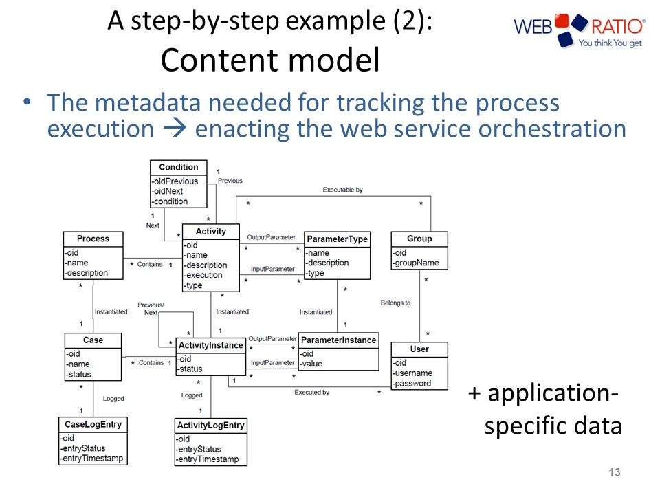 A step-by-step example (2): Content model The metadata needed for tracking the process execution  enacting the web service orchestration + application- specific data 13
