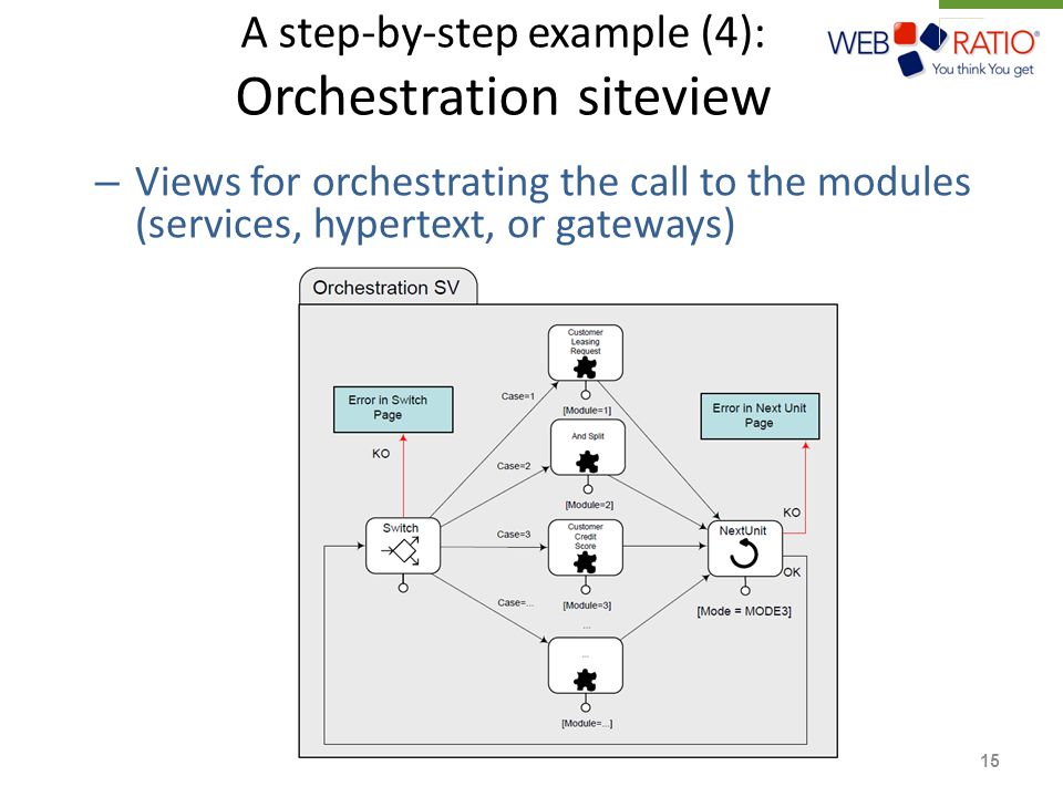A step-by-step example (4): Orchestration siteview – Views for orchestrating the call to the modules (services, hypertext, or gateways) 15