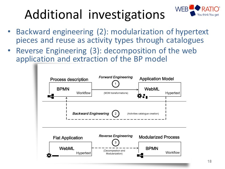 Additional investigations Backward engineering (2): modularization of hypertext pieces and reuse as activity types through catalogues Reverse Engineering (3): decomposition of the web application and extraction of the BP model 18