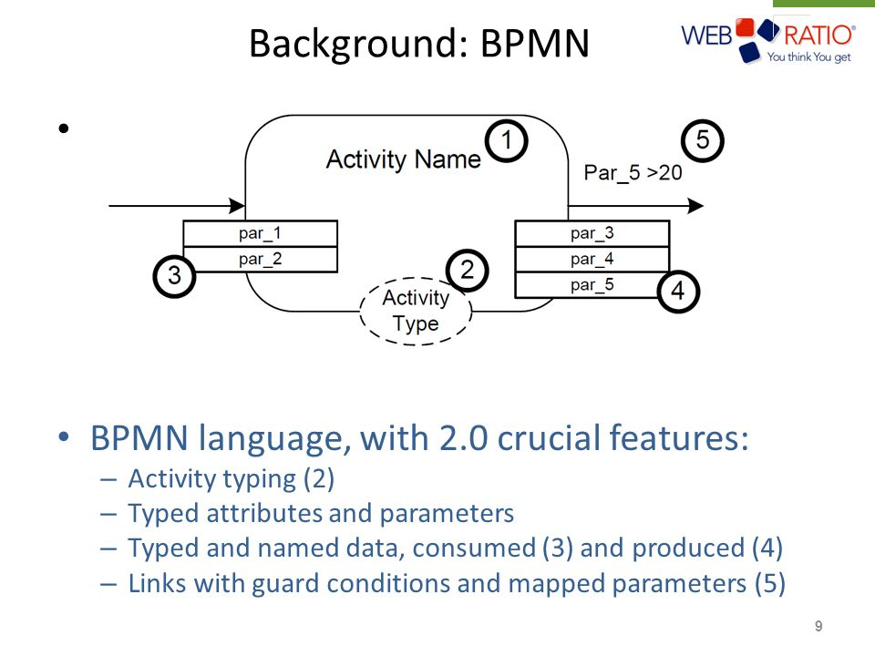 Background: BPMN BPMN – does not provide support for: Process data Formalized data flows – does not convey information about the activity's business logic BPMN language, with 2.0 crucial features: – Activity typing (2) – Typed attributes and parameters – Typed and named data, consumed (3) and produced (4) – Links with guard conditions and mapped parameters (5) 9
