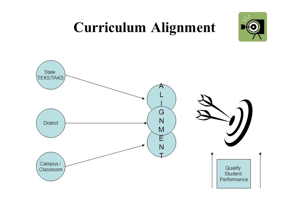 Curriculum Alignment State TEKS/TAKS District Campus / Classroom ALAL ENTENT IGNMIGNM Quality Student Performance