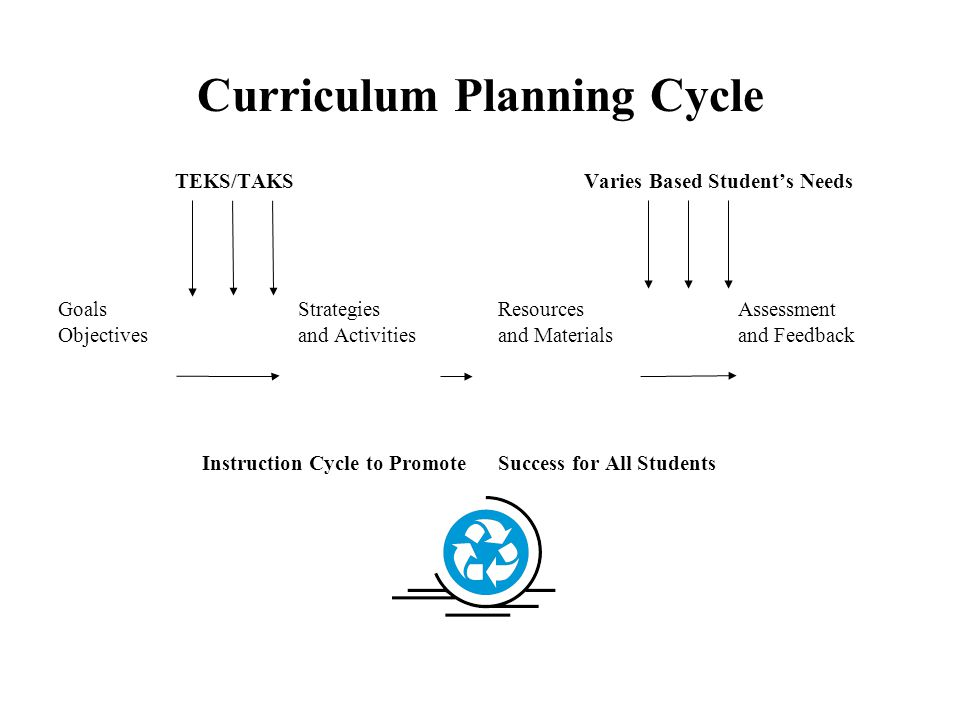 Curriculum Planning Cycle TEKS/TAKS Goals Strategies Objectives and Activities Instruction Cycle to Promote Varies Based Student's Needs Resources Assessment and Materials and Feedback Success for All Students