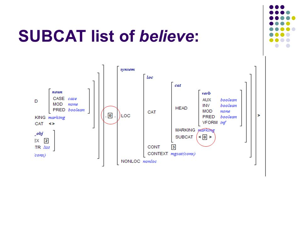 SUBCAT list of believe: