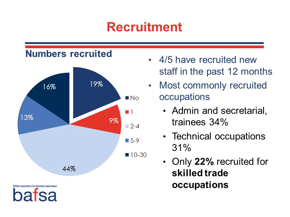 Recruitment 4/5 have recruited new staff in the past 12 months Most commonly recruited occupations Admin and secretarial, trainees 34% Technical occupations 31% Only 22% recruited for skilled trade occupations Numbers recruited