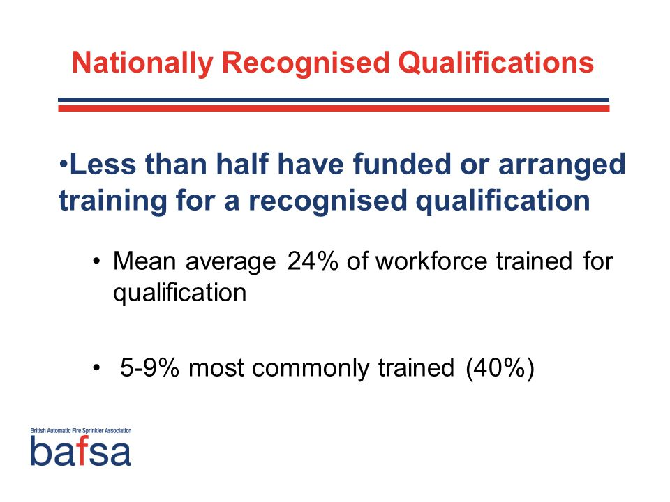 Nationally Recognised Qualifications Less than half have funded or arranged training for a recognised qualification Mean average 24% of workforce trained for qualification 5-9% most commonly trained (40%)