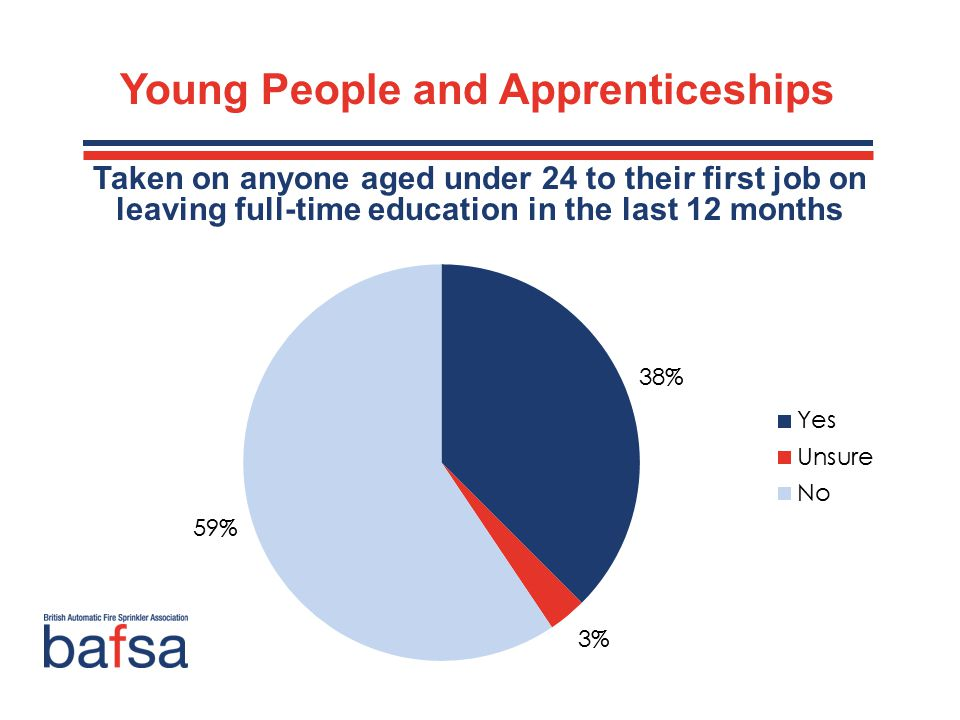 Young People and Apprenticeships Taken on anyone aged under 24 to their first job on leaving full-time education in the last 12 months