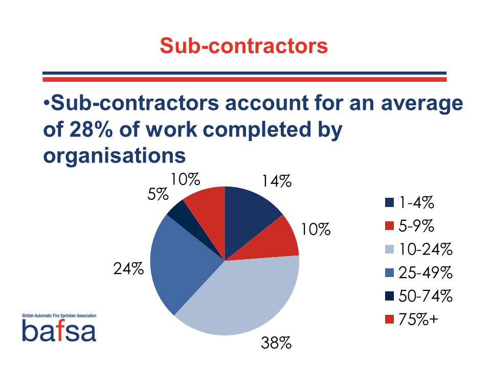 Sub-contractors Sub-contractors account for an average of 28% of work completed by organisations