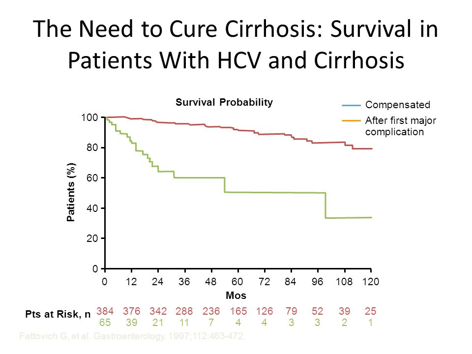 The Need to Cure Cirrhosis: Survival in Patients With HCV and Cirrhosis Fattovich G, et al.