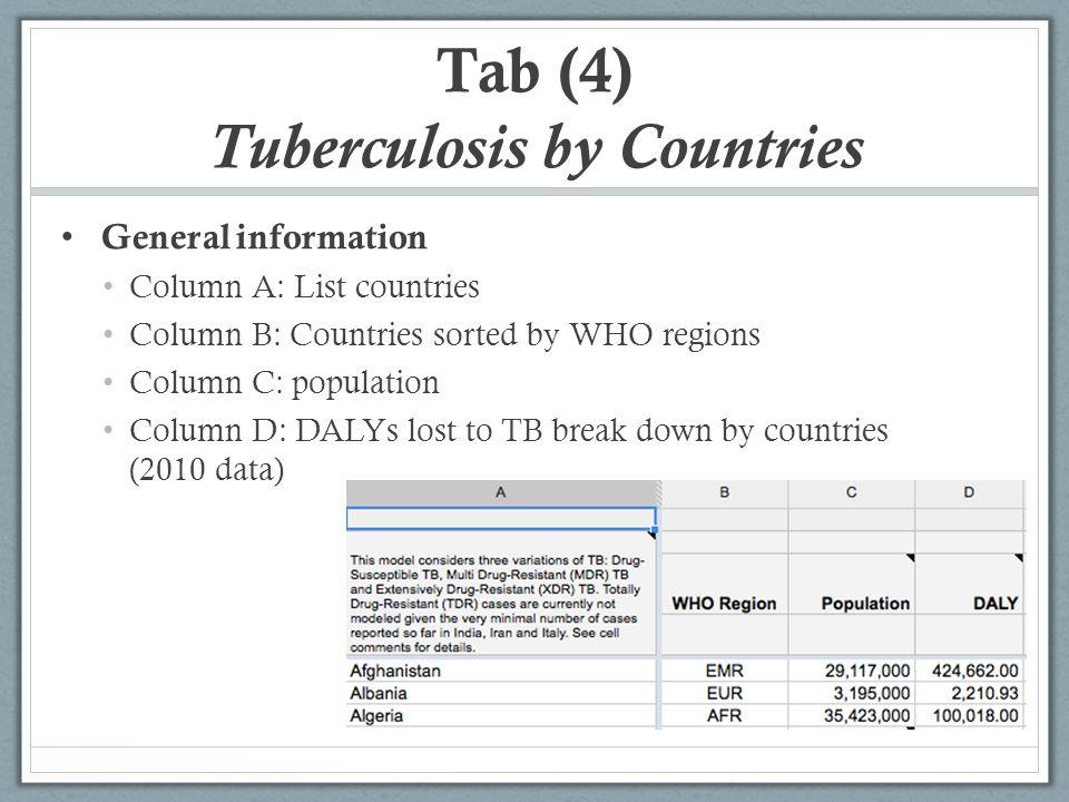 Tuberculosis Drugs Spreadsheet Documentation  General Information