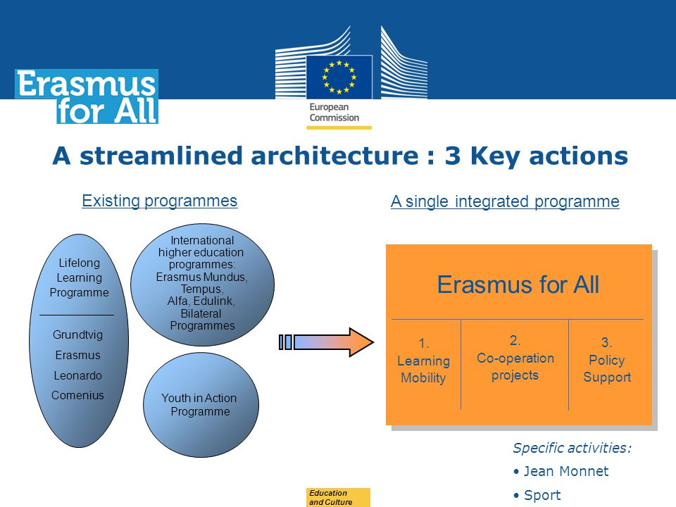 Date: in 12 pts Education and Culture A streamlined architecture : 3 Key actions Youth in Action Programme International higher education programmes: Erasmus Mundus, Tempus, Alfa, Edulink, Bilateral Programmes Grundtvig Erasmus Leonardo Comenius Lifelong Learning Programme Existing programmes A single integrated programme Erasmus for All 1.