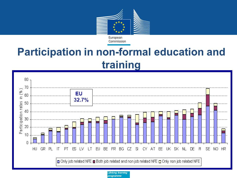 Date: in 12 pts Lifelong learning programme Participation in non-formal education and training EU 32.7%