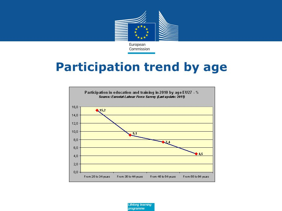 Date: in 12 pts Lifelong learning programme Participation trend by age