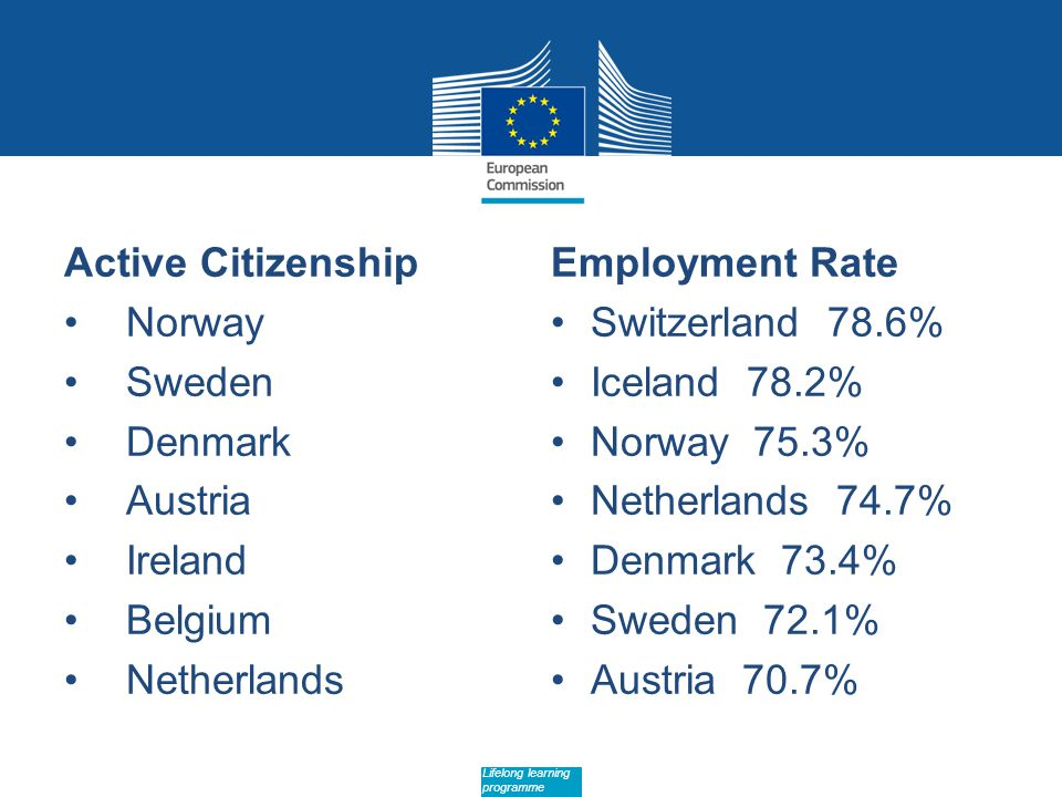 Date: in 12 pts Lifelong learning programme Active Citizenship Norway Sweden Denmark Austria Ireland Belgium Netherlands Employment Rate Switzerland 78.6% Iceland 78.2% Norway 75.3% Netherlands 74.7% Denmark 73.4% Sweden 72.1% Austria 70.7%