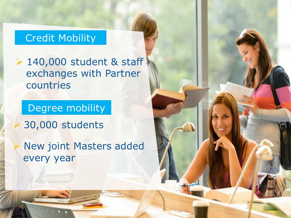 Date: in 12 pts  140,000 student & staff exchanges with Partner countries Credit Mobility  30,000 students  New joint Masters added every year Degree mobility