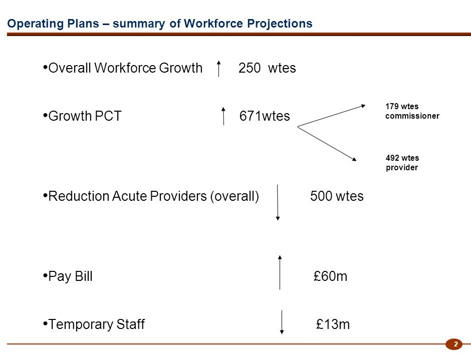 2 Operating Plans – summary of Workforce Projections Overall Workforce Growth 250 wtes Growth PCT 671wtes Reduction Acute Providers (overall) 500 wtes Pay Bill £60m Temporary Staff £13m 179 wtes commissioner 492 wtes provider