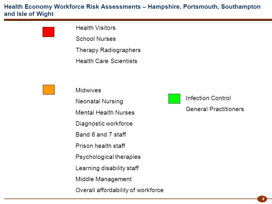 4 Health Economy Workforce Risk Assessments – Hampshire, Portsmouth, Southampton and Isle of Wight Health Visitors School Nurses Therapy Radiographers Health Care Scientists Midwives Neonatal Nursing Mental Health Nurses Diagnostic workforce Band 6 and 7 staff Prison health staff Psychological therapies Learning disability staff Middle Management Overall affordability of workforce Infection Control General Practitioners